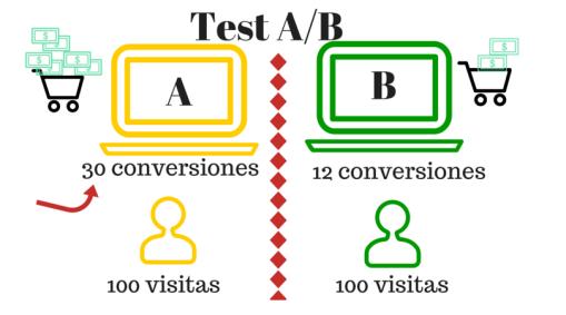 Test a/b término