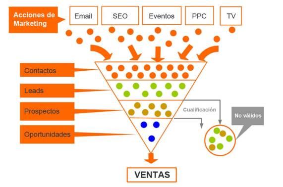 Ventas en Marketing