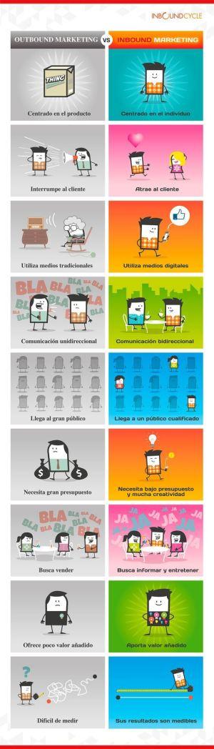 infografía inbound e outbound marketing